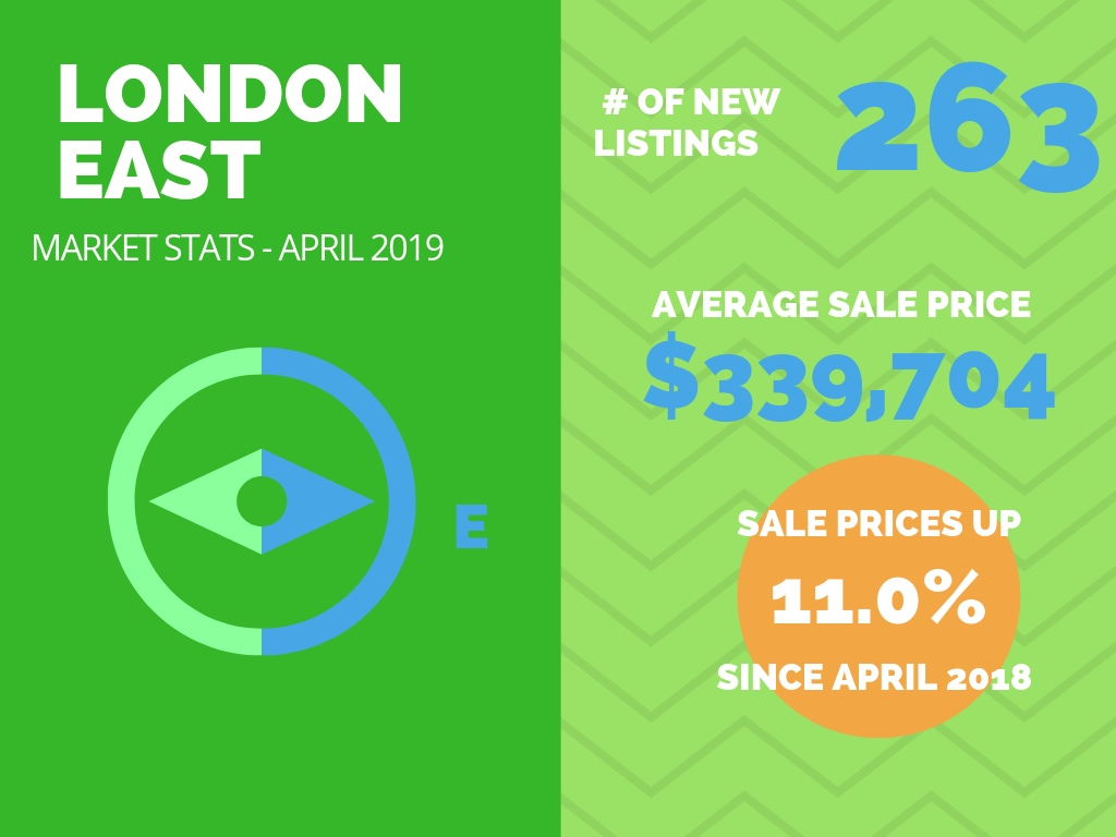 London East Real Estate Market Stats April 2019
