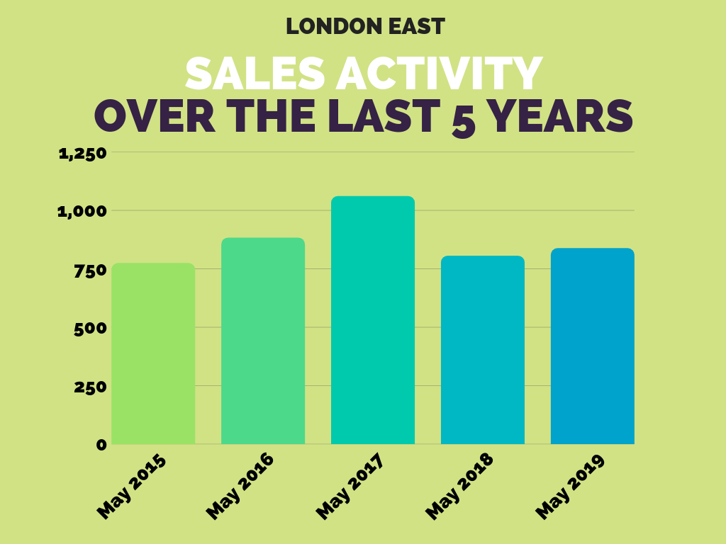 London East Real Estate Sales Stats May 2019.png