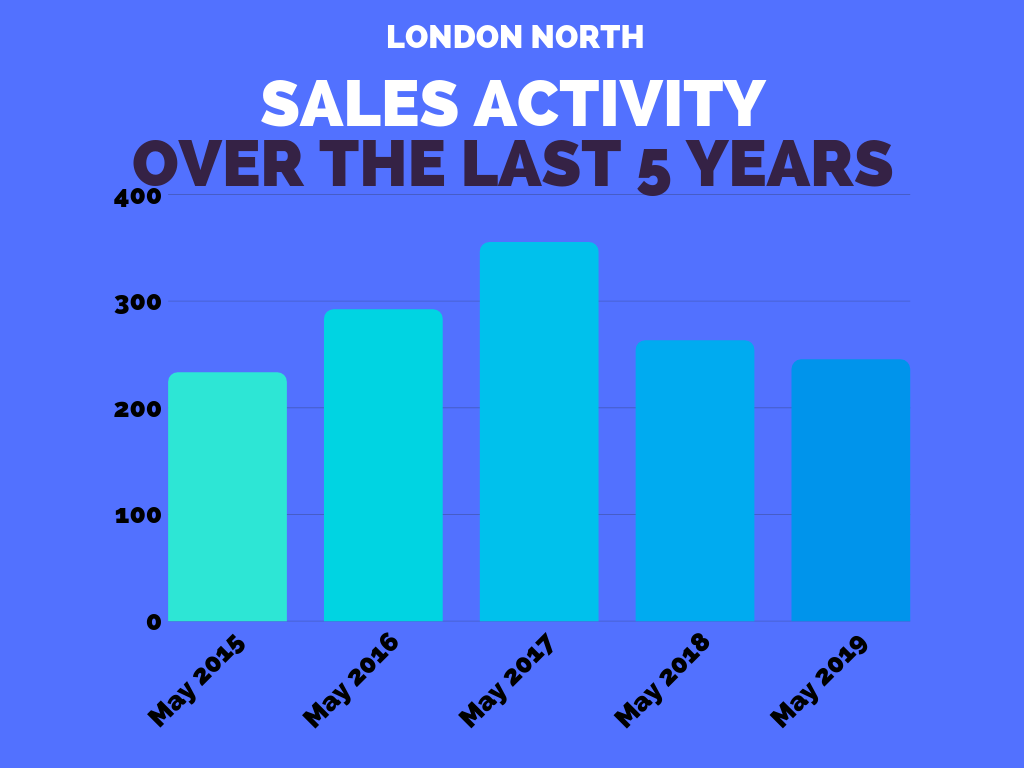 London North Real Estate Sales Stats May 2019.png