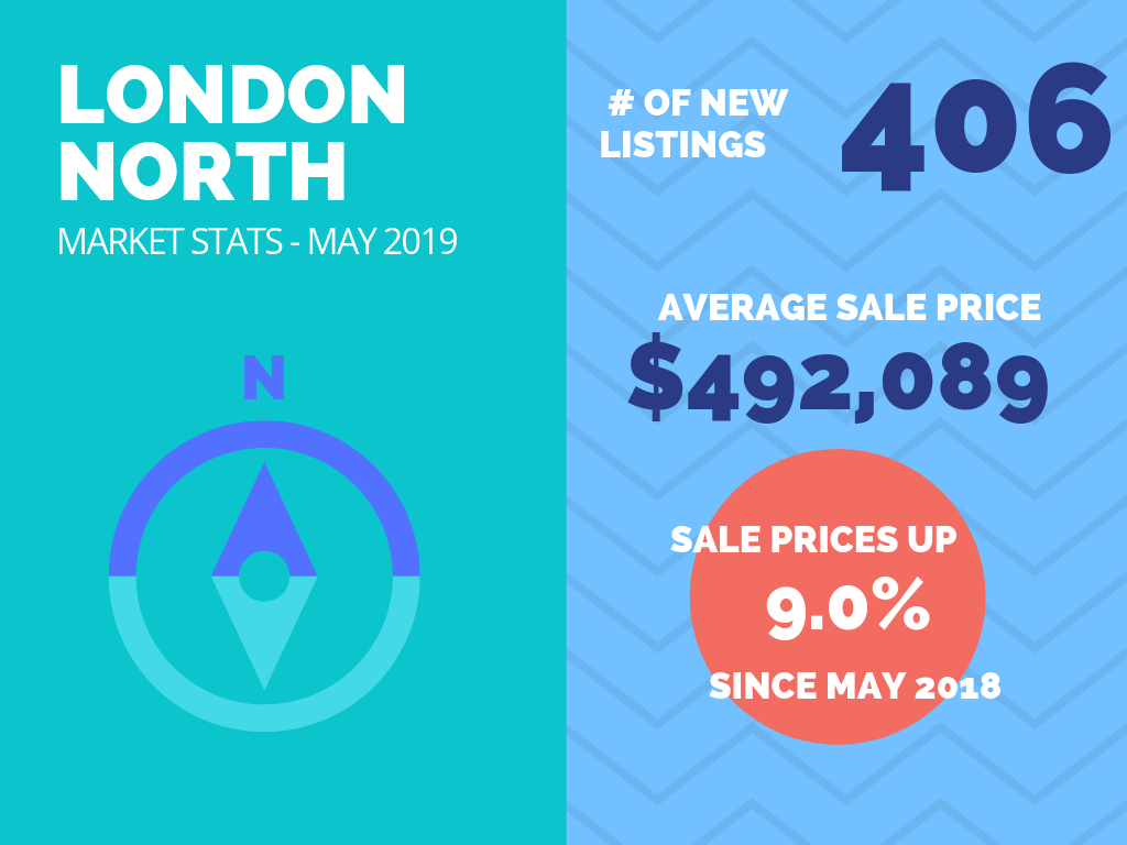 London North Real Estate Market Stats May 2019.png