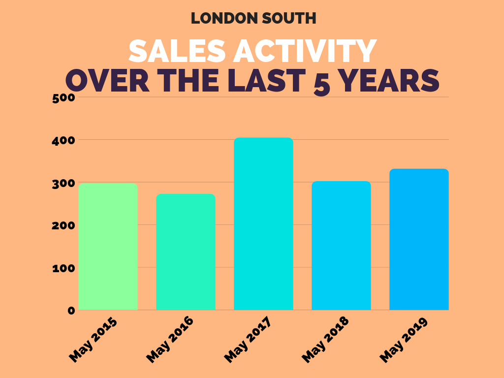 London South Real Estate Sales Stats May 2019.png