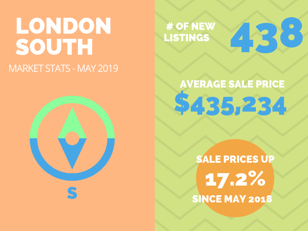 London South Real Estate Market Stats May 2019.png