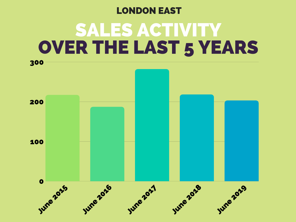 London East Sales Stats June 2019.png