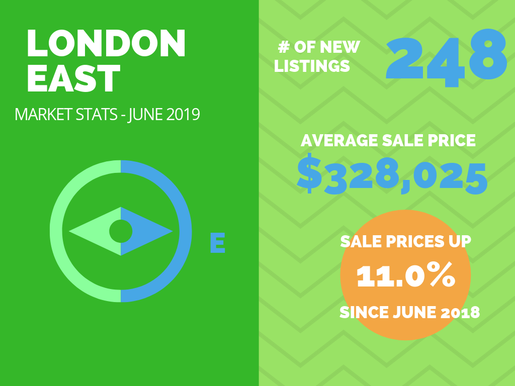 London East Market Stats June 2019.png