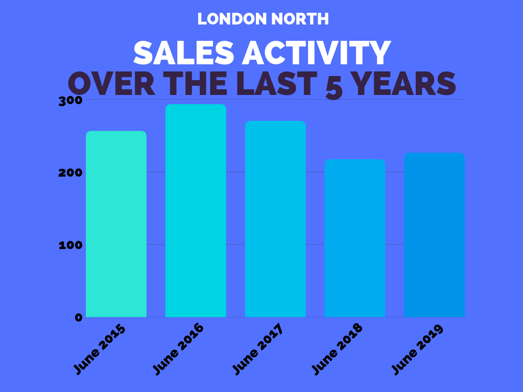 London North Sales Stats June 2019.png