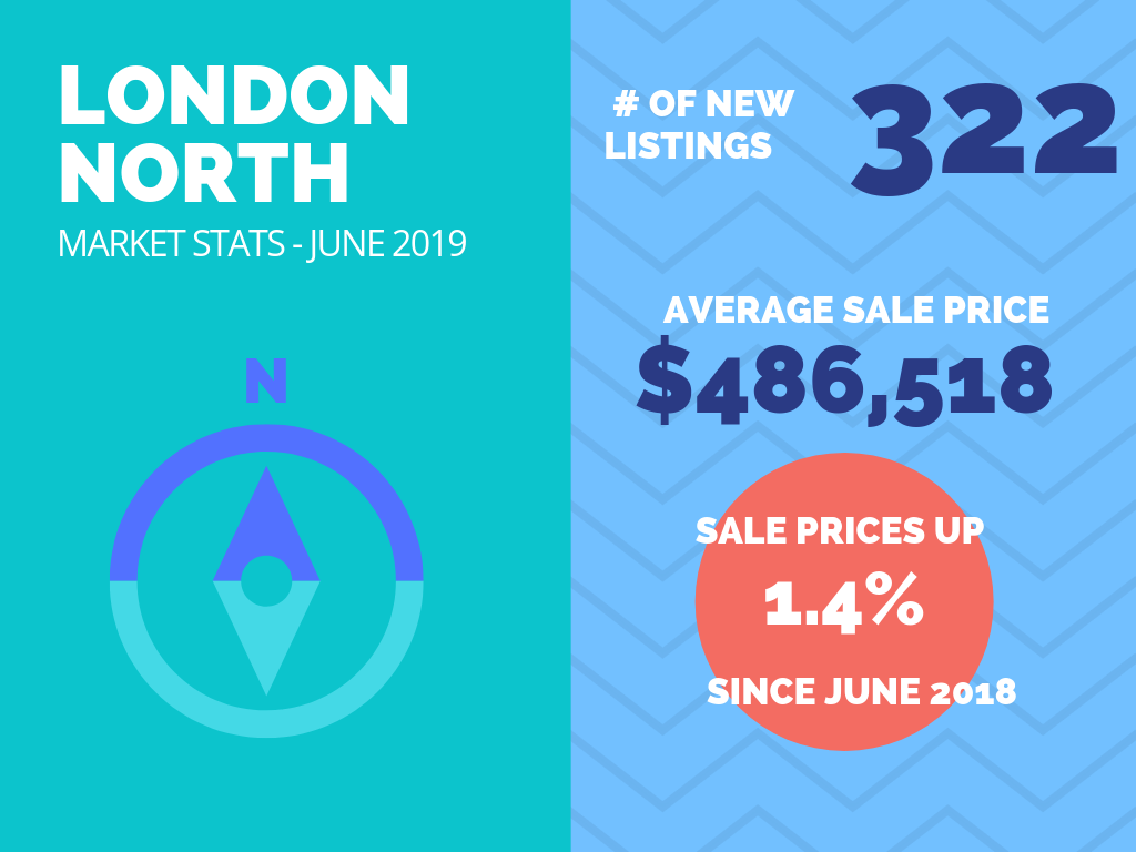 London North Market Stats June 2019.png