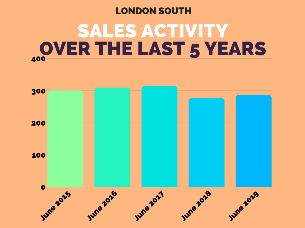 London South Sales Stats June 2019.png