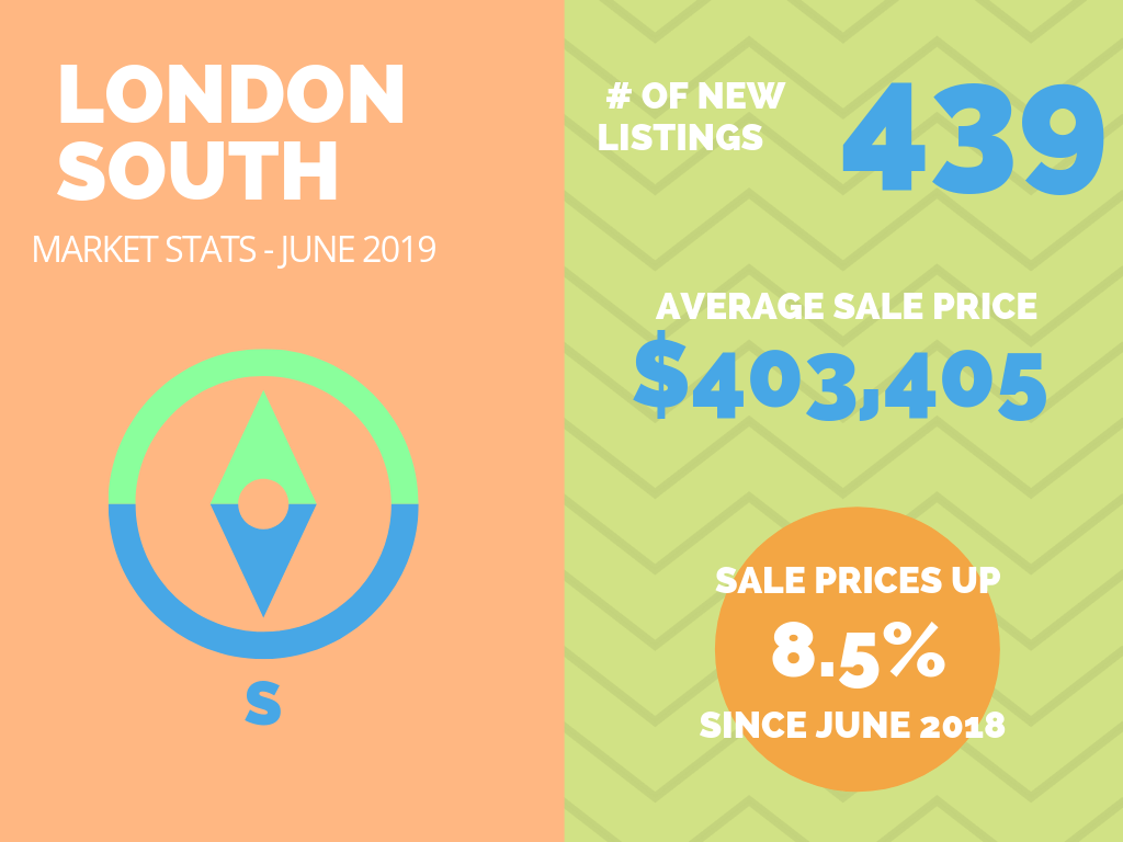 London South Market Stats June 2019.png