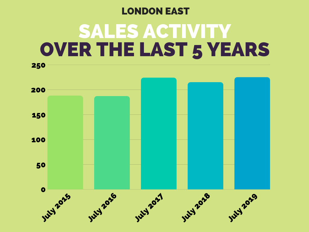 London East Real Estate Sales Stats July 2019.png