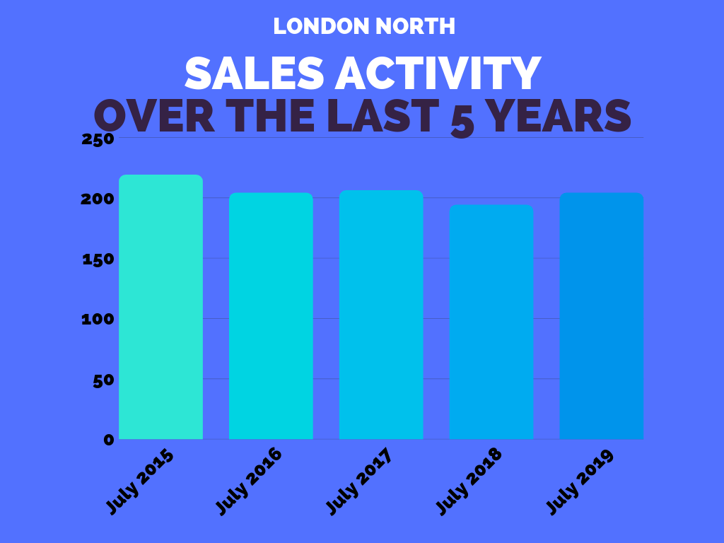 London North Real Estate Sales Stats July 2019.png