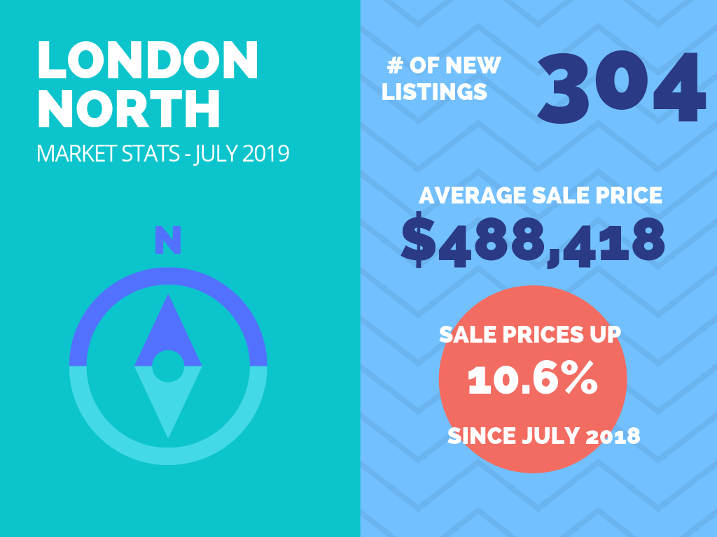 London North Real Estate Market Stats July 2019.png