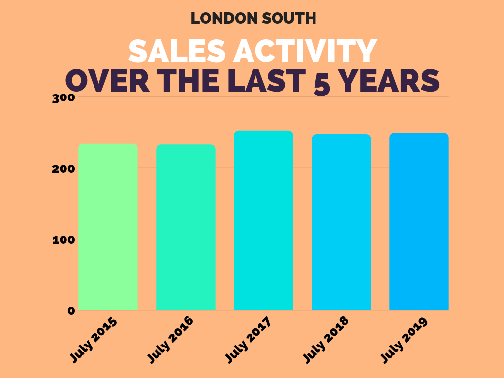 London South Real Estate Sales Stats July 2019.png