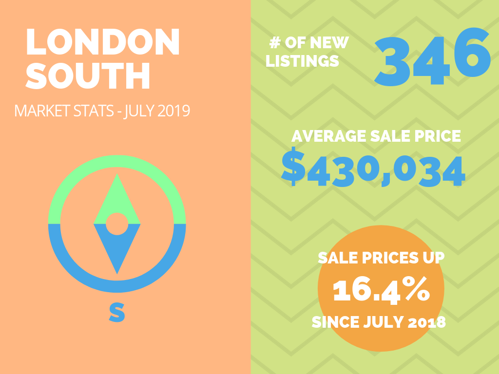 London South Real Estate Market Stats July 2019.png