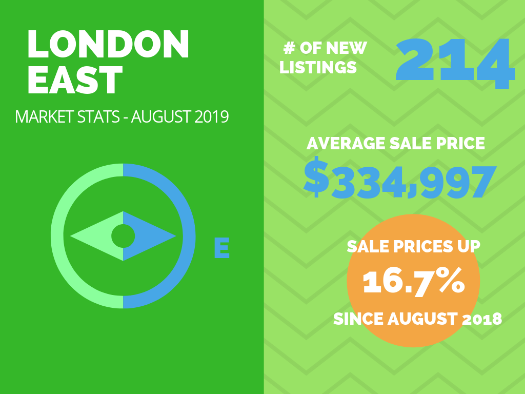 London East Real Estate Market Stats August 2019.png