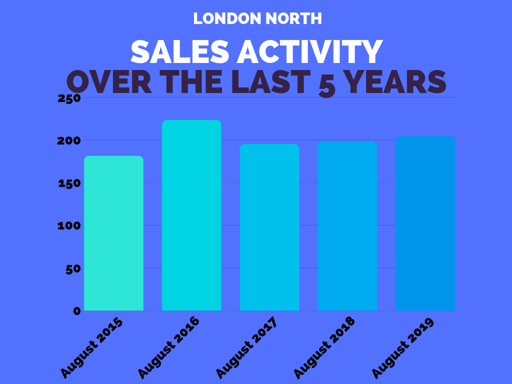 London North Real Estate Market Sales Stats August 2019.png