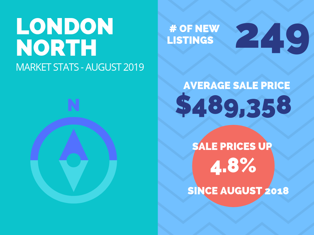 London North Real Estate Market Stats August 2019.png