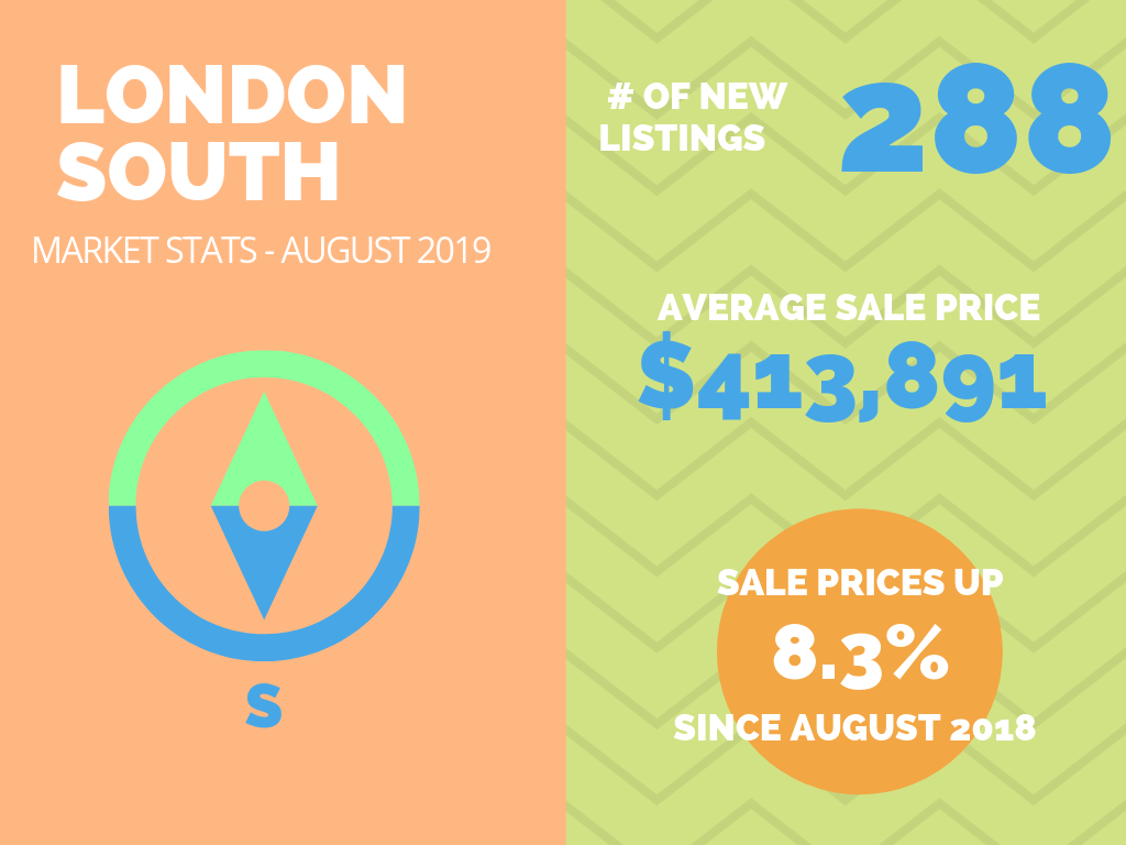 London South Real Estate Market Stats August 2019.png