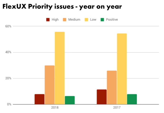Graph, findings by priority, year on year