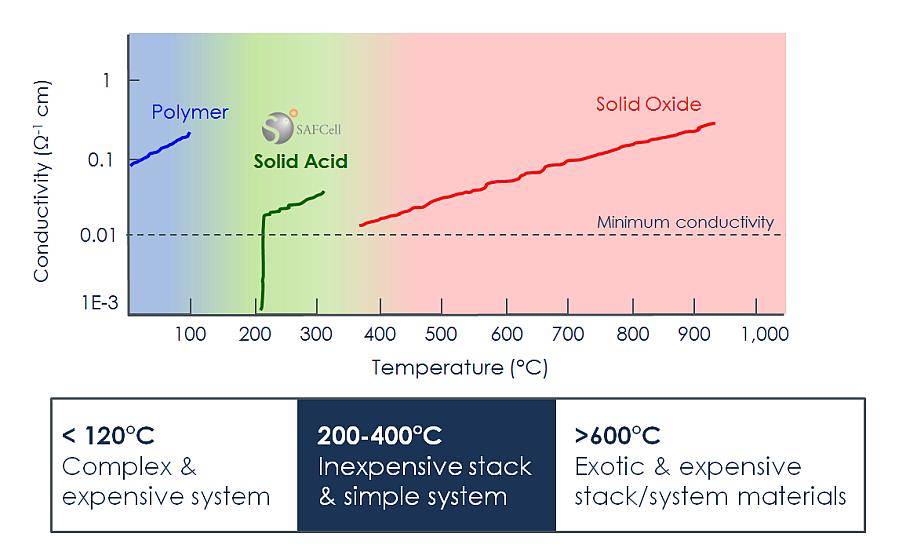 Fuel Cell Comparison