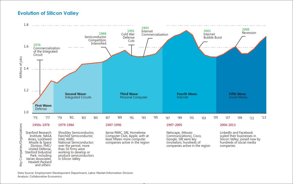 Silicon Valley Evolution_Henton.png