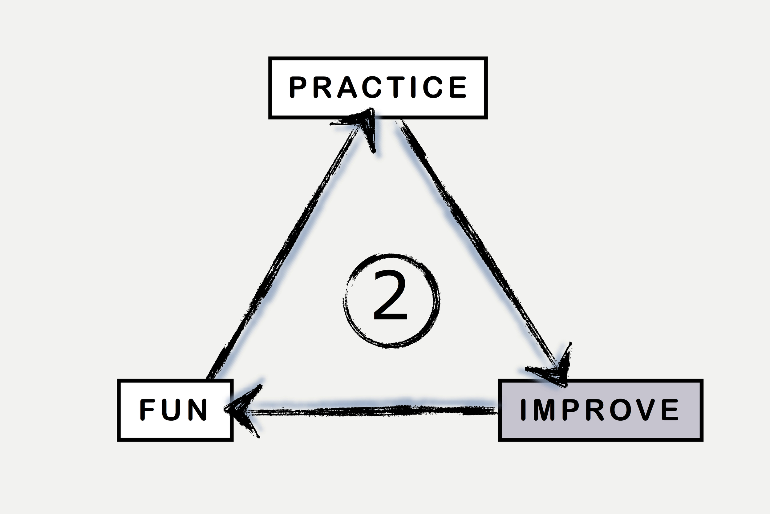 BML Practice Better Fun Triangle.2.jpg