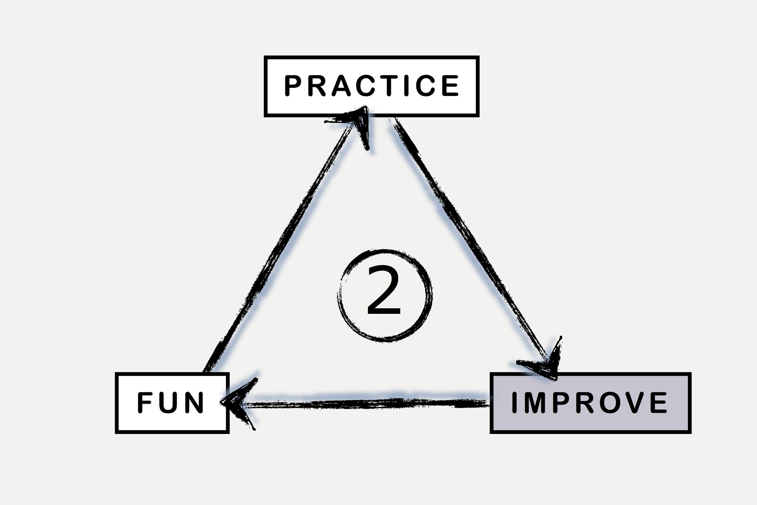 BML Practice Better Fun Triangle.2.jpg