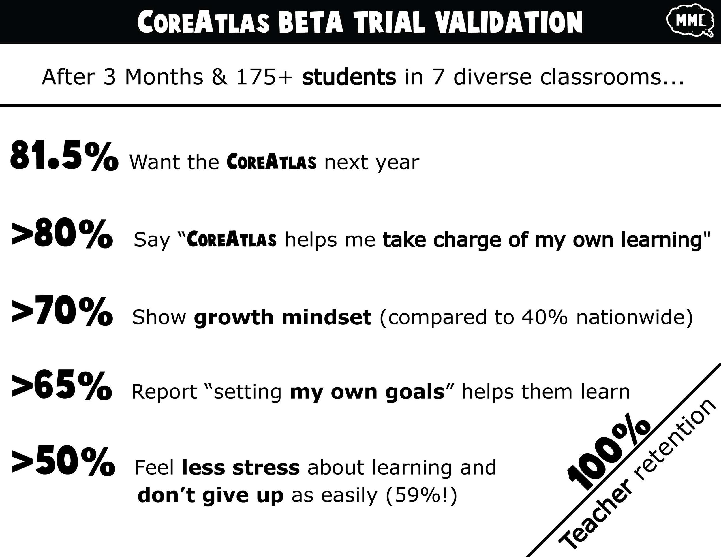 CoreAtlas Beta Trial Validation