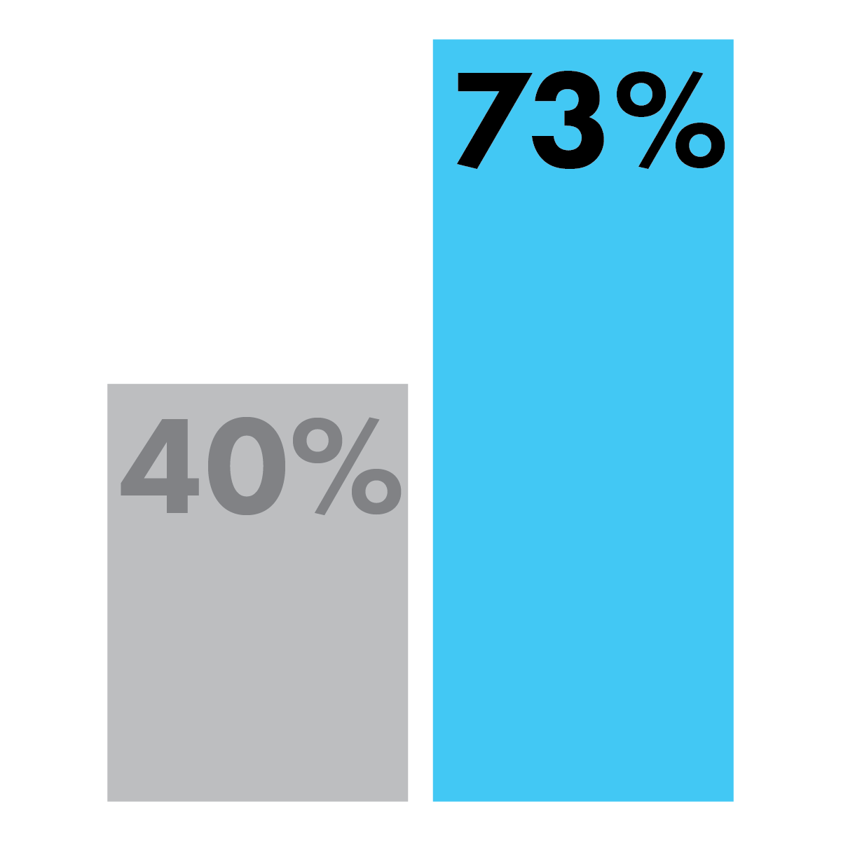 73% of CoreAtlas students show a growth mindset, compared to an estimated 40% nationally.*    *CoreAtlas data based on survey of 175 beta users; national average data from Education Action Zone.