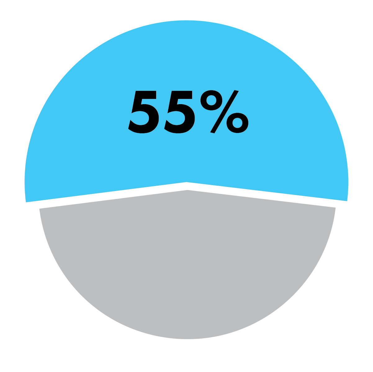 55% of students say CoreAtlas helps them feel less stress about learning.    *Based on survey of 175 beta users.