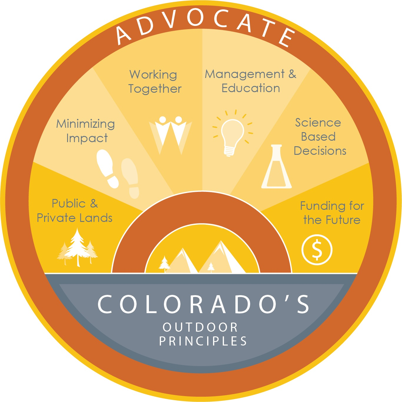 Adopt Colorado's Outdoor Principles - This set of 7 principles advance a shared stewardship ethic by promoting both recreational enjoyment and thoughtful conservation of Colorado's special places. CPW and the Colorado Outdoor Partnership, comprised of conservation organizations, sportsmen and outdoor recreationists, collaborated to adapt these principles for Colorado.