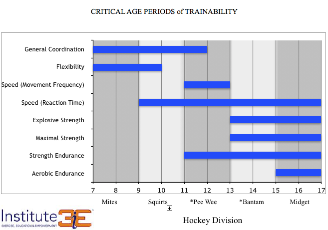 Institue 3's age-specificity training table - ages, physical maturity, and athletic ability dictate which training methods we use for the training aspects on the left.