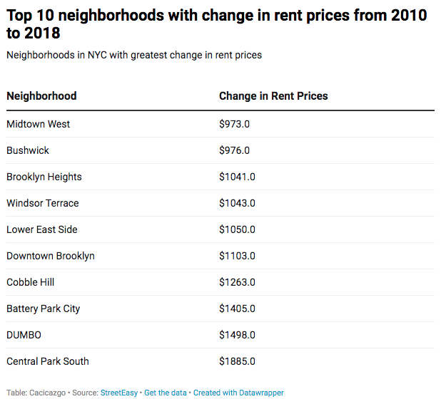 Top 10 neighborhoods with change in rent prices.png