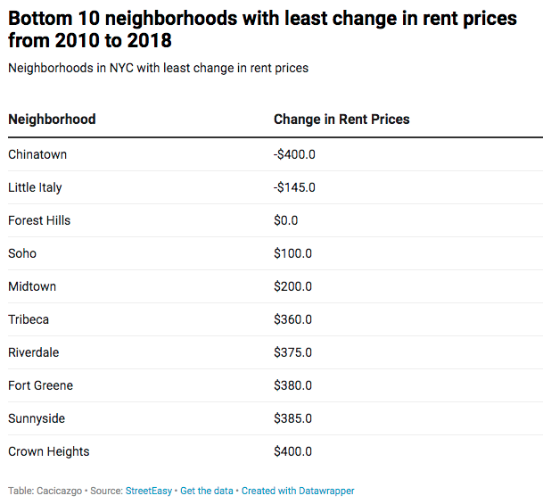 Bottom 10 neighborhoods with change in rent prices.png