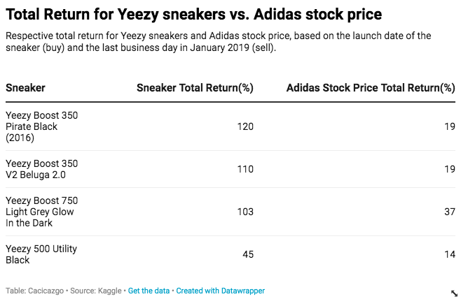 Total Return Yeezys:Adidas.png