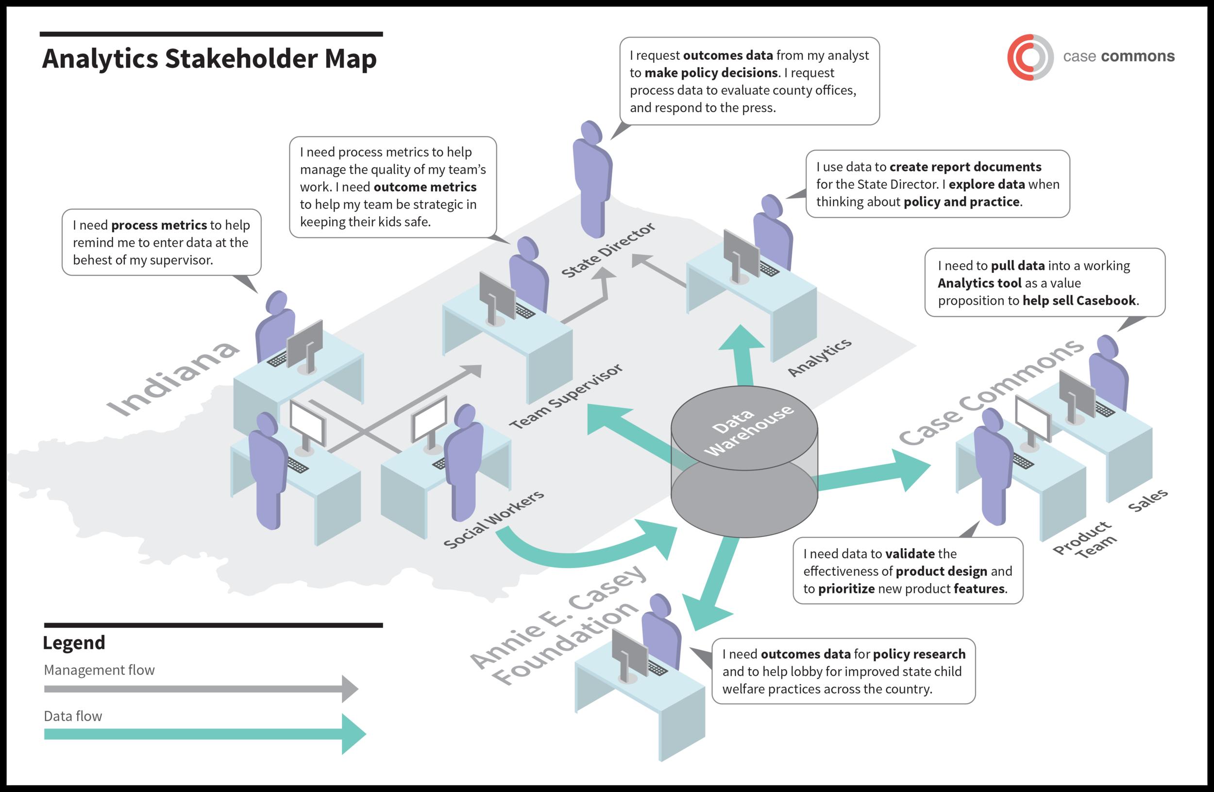 Analytics Stakeholder Map