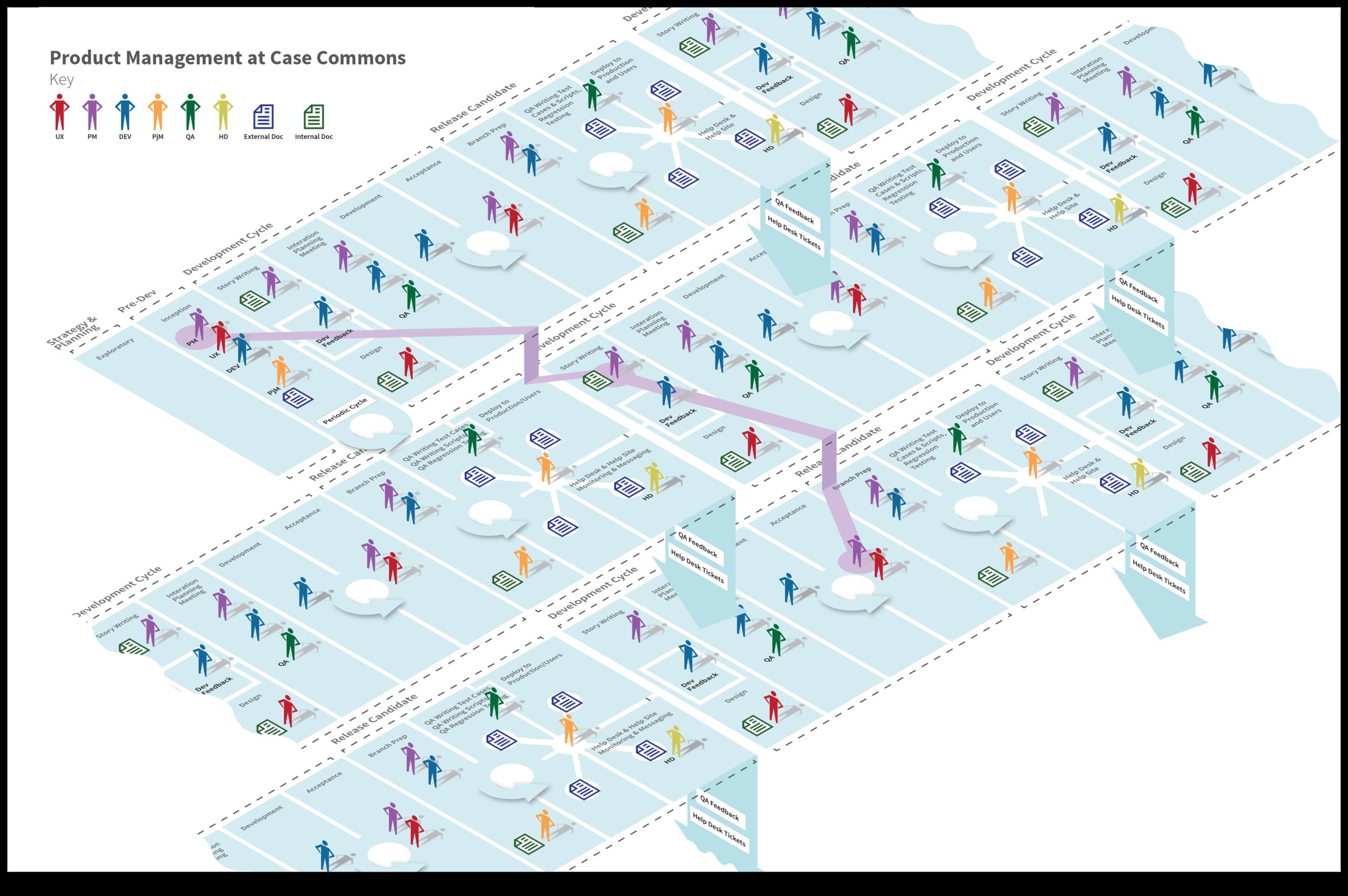 Case Commons Agile Process Diagram