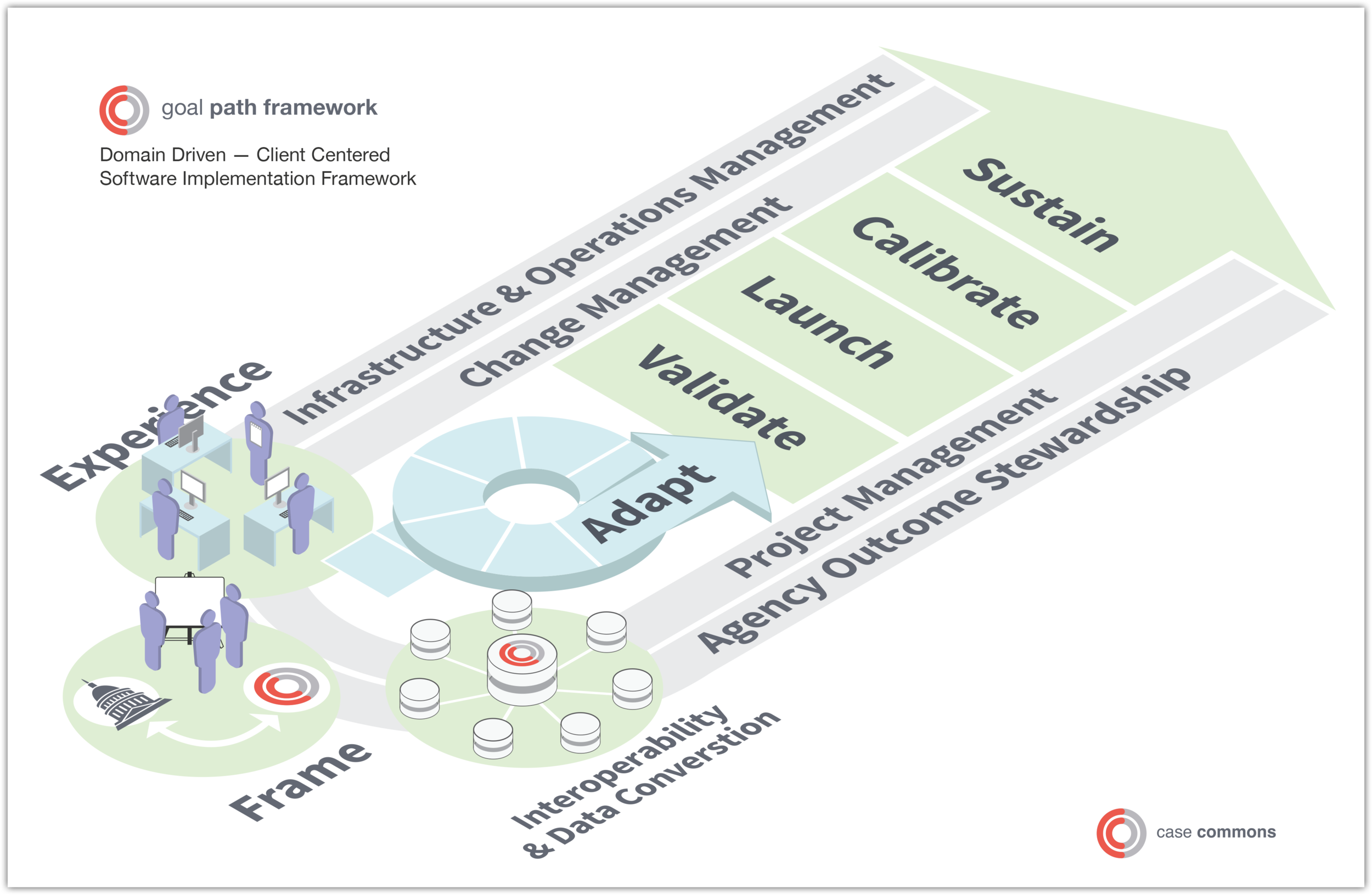 Casebook Framework Diagram