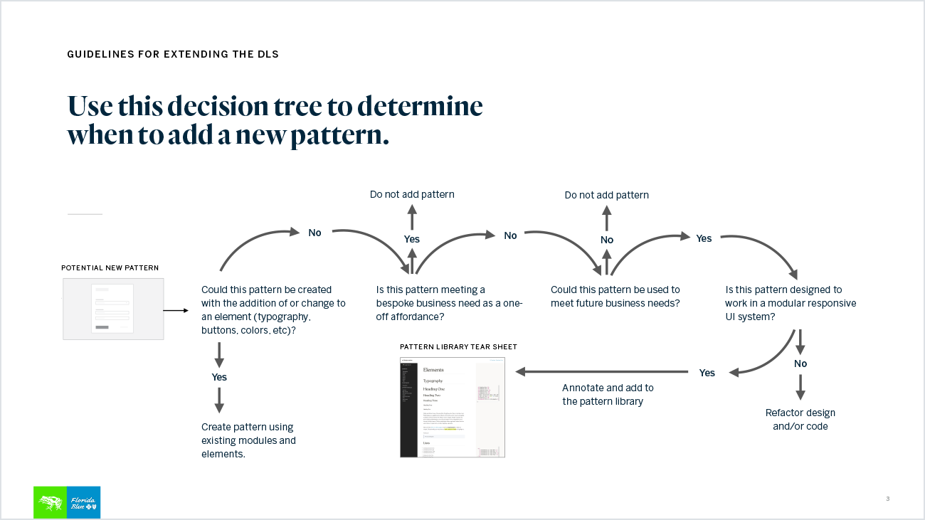 Decision Tree for Extending System