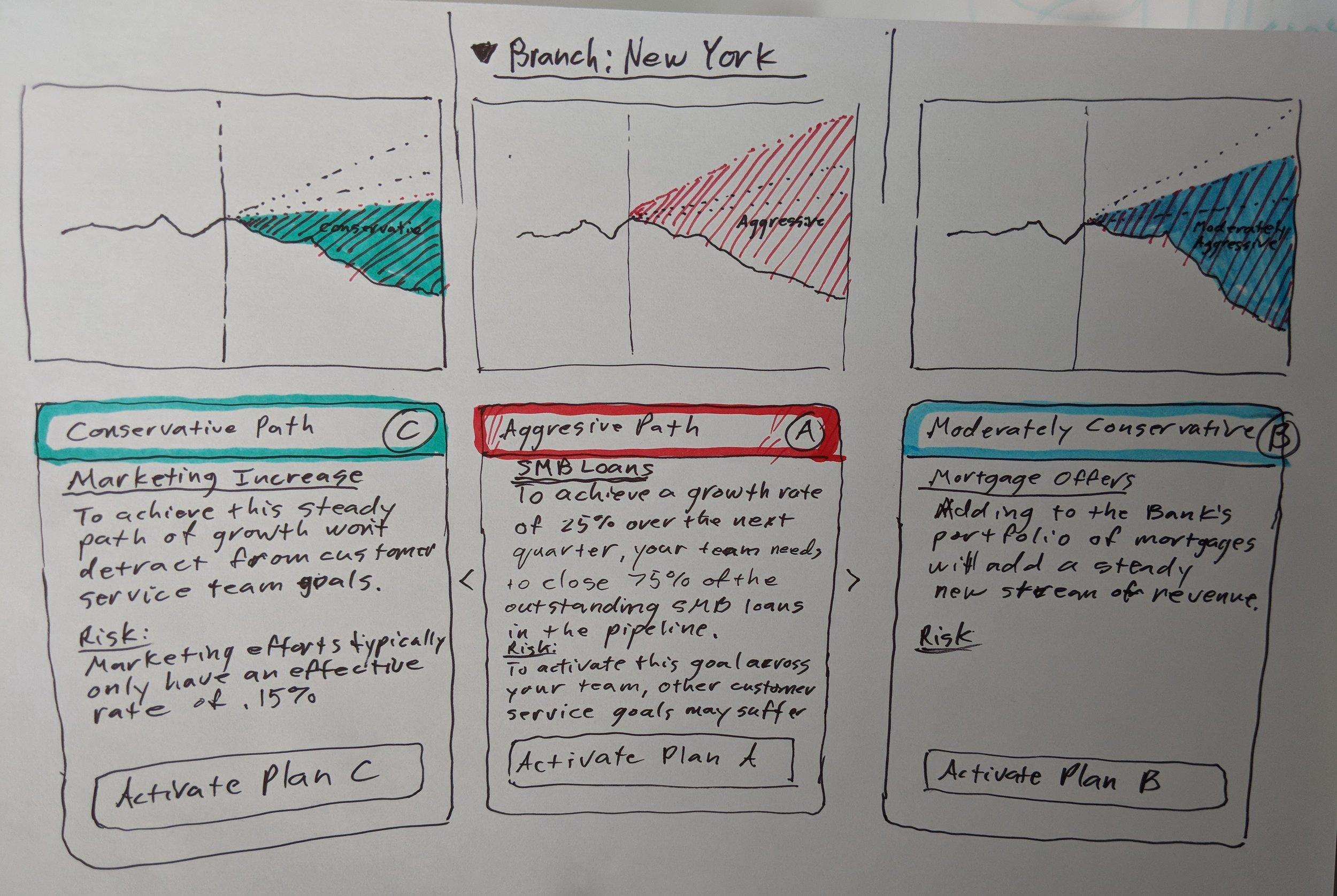 Whiteboard of risk based financial plans