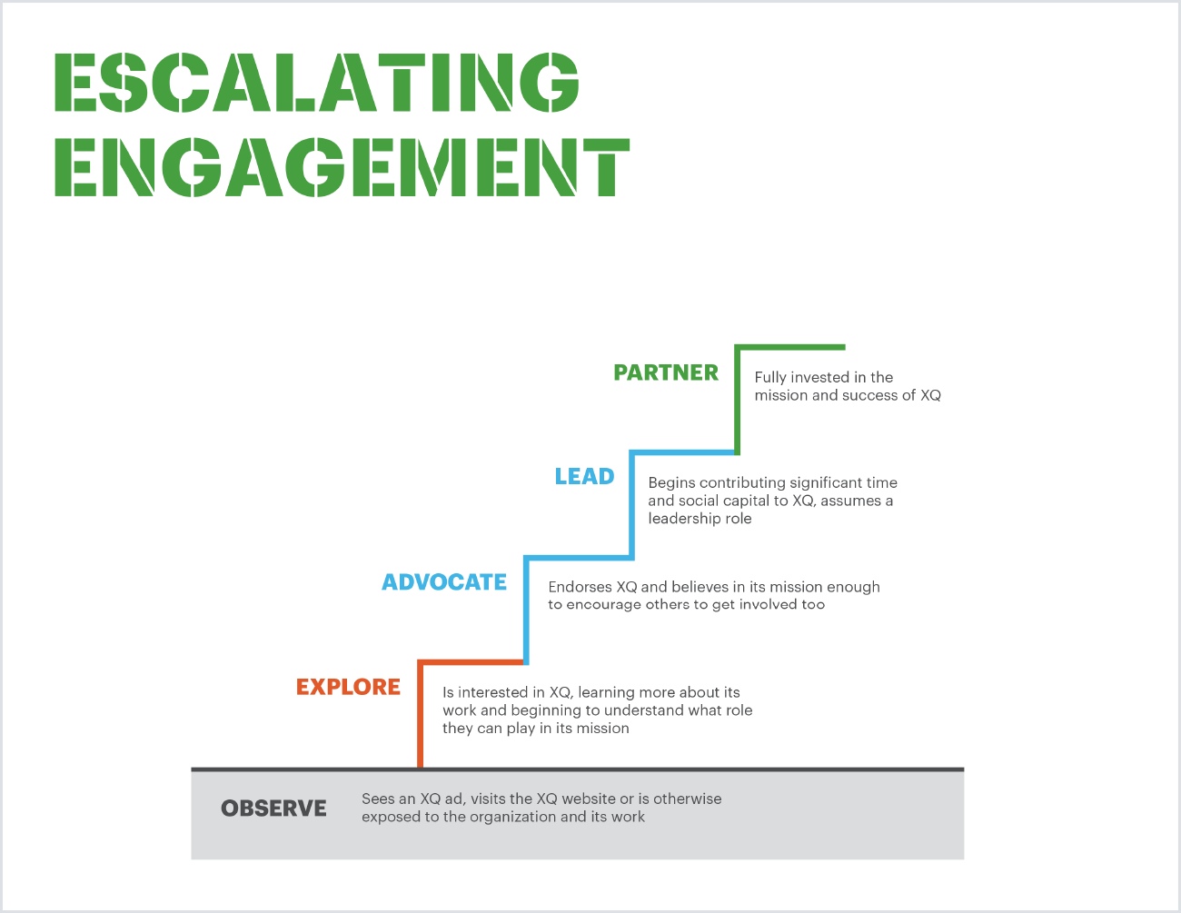 escalating-enagement-framework-for-port.png