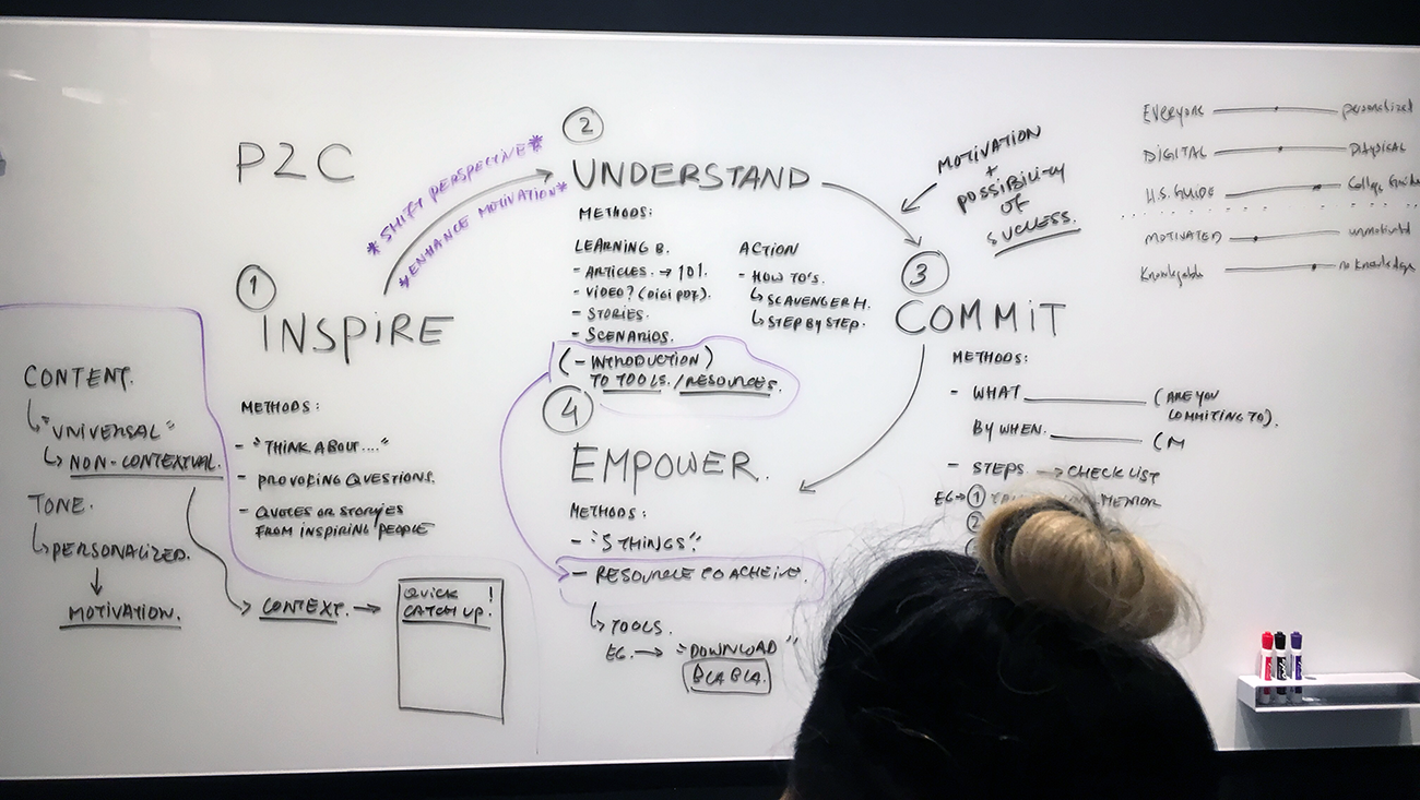 Whiteboard-On-P2C-Structure.png