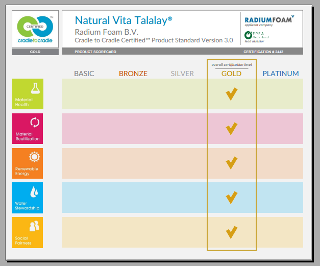 cradle to cradle  gold certification  proves that vita talalay's natural latex is the most healthy.