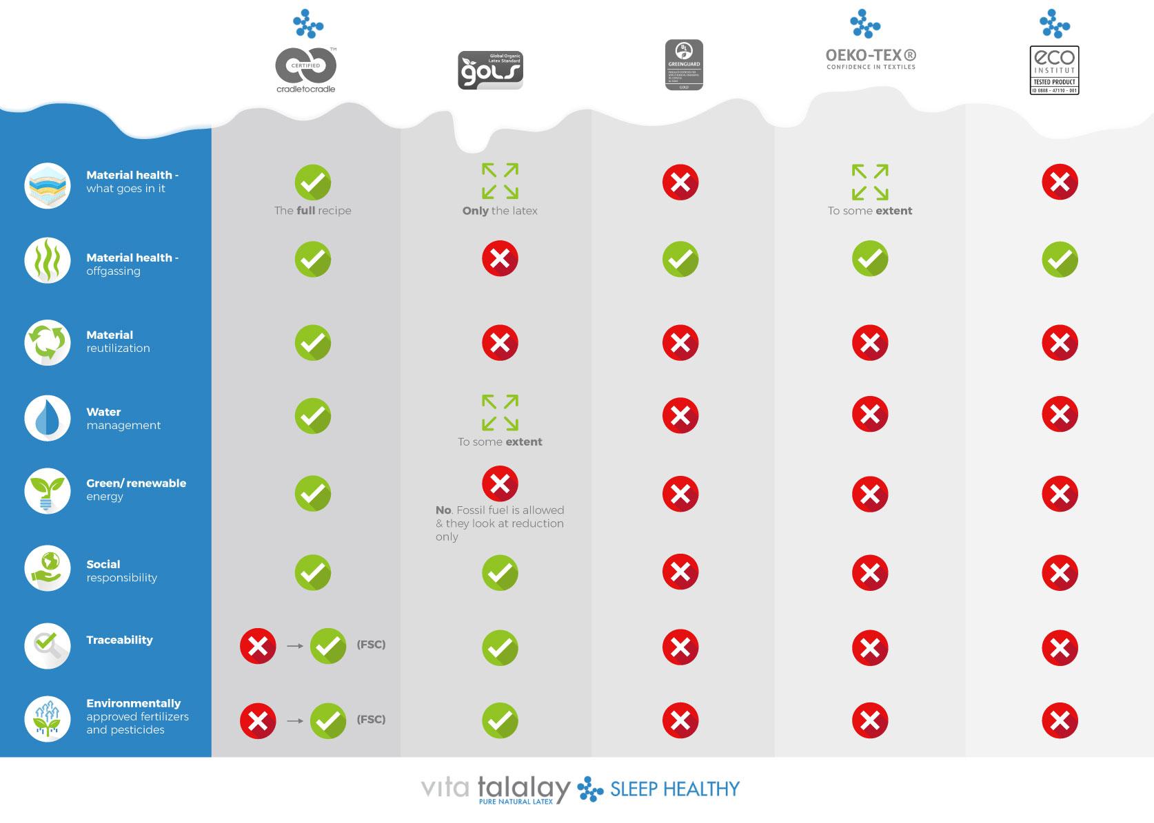 Vita Talalay certification comparison.jpg