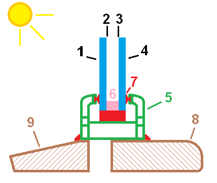 A  sectioned  diagram of a fixed Insulated Glazed Unit (IGU), indicating the numbering convention used in this article. Surface #1 is facing outside, Surface #2 is the inside surface of the exterior pane, Surface #3 is the outside surface of the interior pane, and Surface #4 is the inside surface of interior pane. The window  frame  is labelled #5, a  spacer  is indicated as #6, seals are shown in red (#7), the internal  reveal  is on the right hand side (#8) and the exterior  windowsill  on the left (#9)