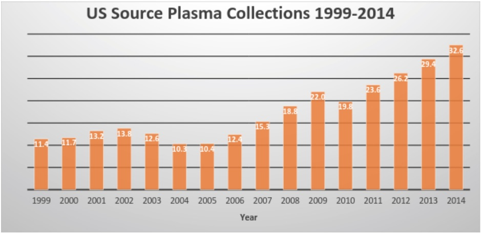 US-plasma-collections-1999-2014.jpg