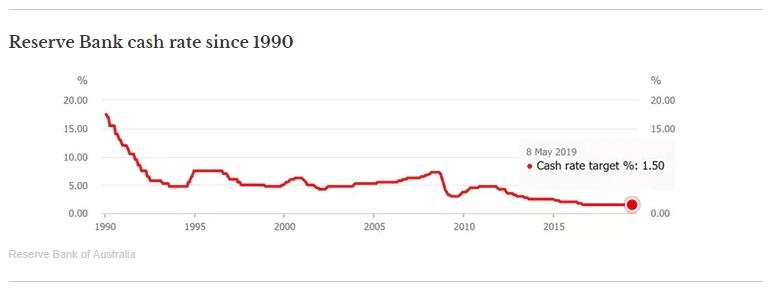 Reserve Bank Rates.jpg