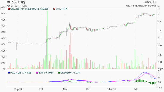 Bitcoin mempool transaction fee