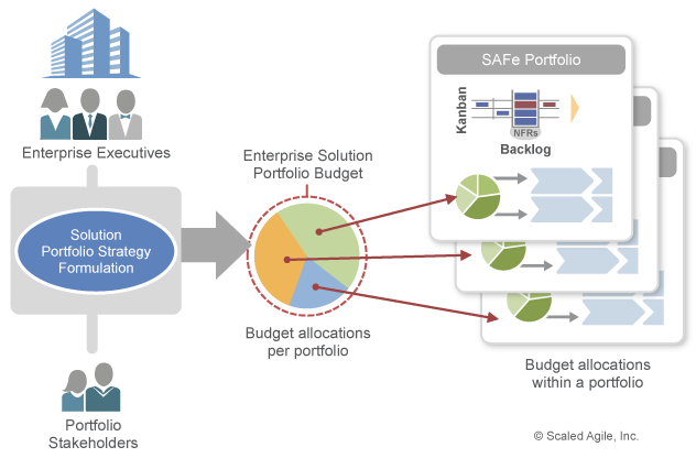 Lean budgeting to fund value streams