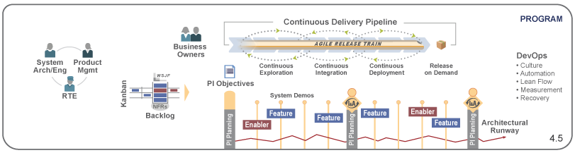 Program-level release trains