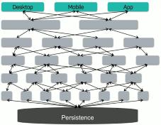 Independency enabling technologies